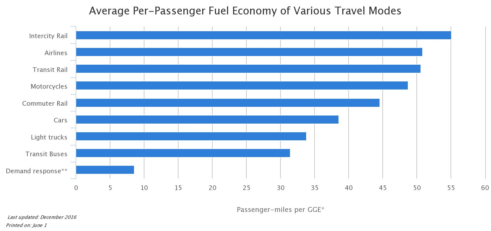 Gallons of fossil fuels used per passenger mile